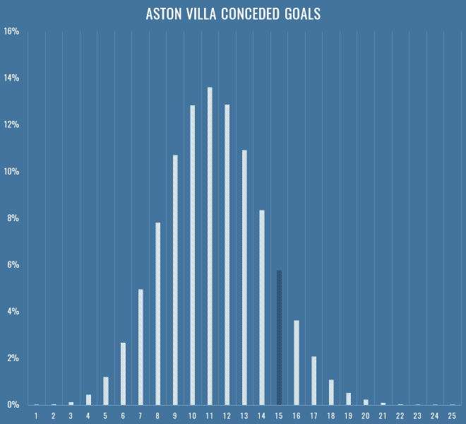 aston-villa-conceded