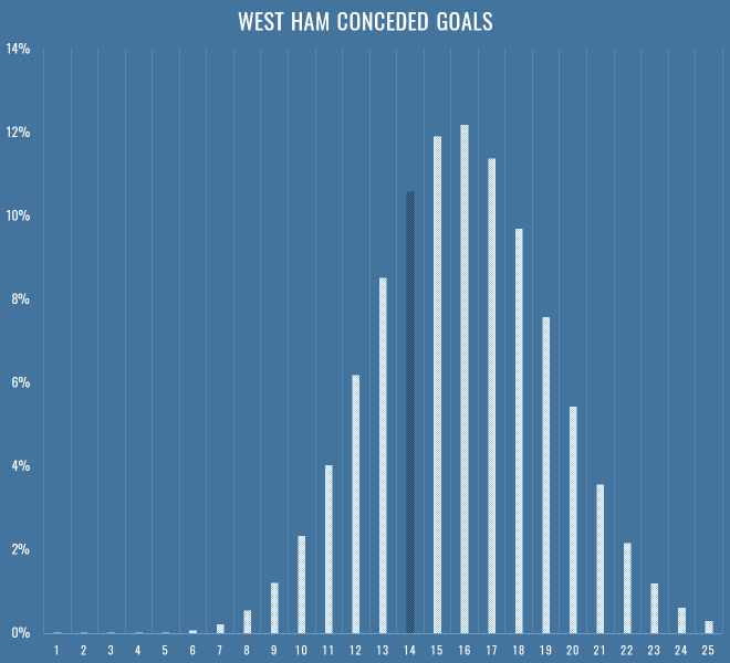 west-ham-conceded